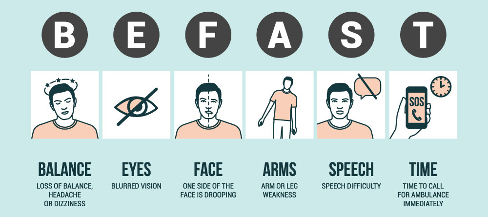 Stroke signs - B: Loss of Balance, E: Blurred Vision, F: Face drooping, A: Arm Weakness, S: Speech difficulty, T: time to call