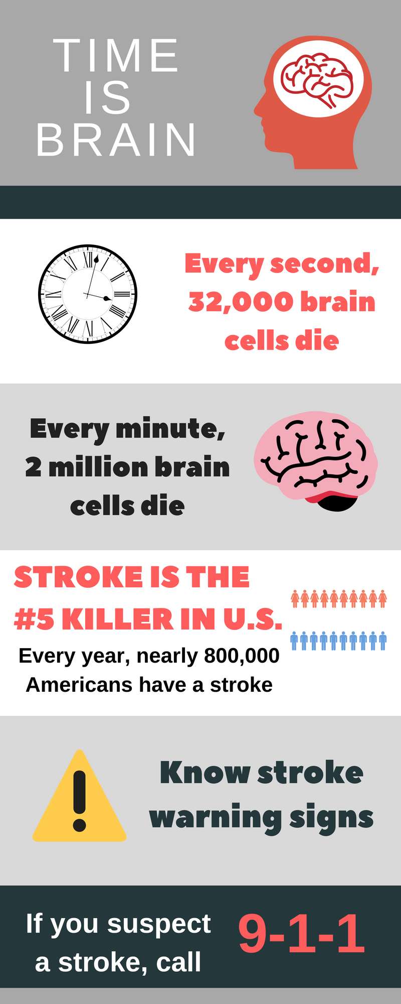 Stroke Infographic: Time is Brain!